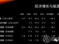 李俊峰:厚积而薄发!储能支撑高比例可再生能源发展