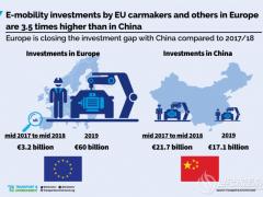 首超中国,2019年欧洲电动汽车投资突破4000亿元