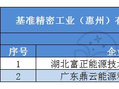 基准精密工业2.2MW分布式光伏发电项目EPC总承包工程中标候选人公示