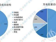 中国充电桩硬件市场空间预测:到2025年规模或超过600亿
