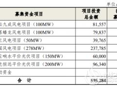 吉电股份定增募资不超过30亿 用于六项风电光伏工程