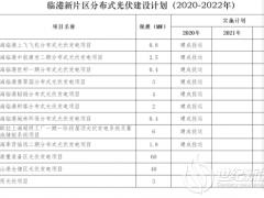 上海临港自贸区规划124MW分布式光伏项目