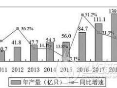 我国锂离子电池产业国际竞争力明显提升