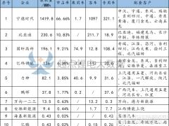 """磷酸铁锂电池top10:CATL/BYD/国轩高科上演""""三国争霸"""""""