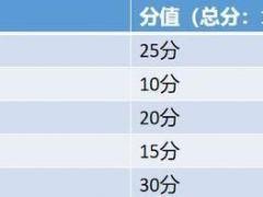 5月新造车势力榜单发布 蔚来汽车追平特斯拉