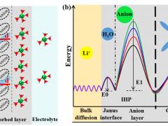 北京大学深圳研究生院在锂电池电化学双电层机理研究取得进展