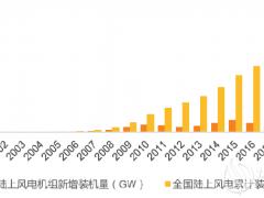绿色金融助力风电产业可持续发展