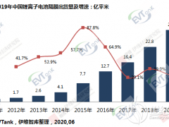 2019年中国锂电池隔膜出货29.8亿平米 大量隔膜企业惨遭淘汰