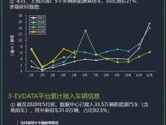 2020年5月上海新能源汽车监测情况报告
