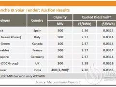 印度光伏项目竞价再创新低 比2015年下降50%!