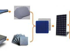 投资一条100GW的硅料、硅片、电池、组件全产业链 需要多少钱?
