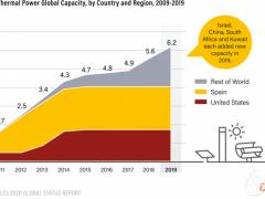 报告 | 全球光热发电产业趋向多样化发展 中国参与度不断提升