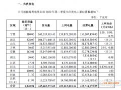 京运通公布2020上半年光伏电站运营情况