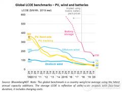 发电成本世界地图:光伏、风电可为全球三分之二人口提供最廉价能源!