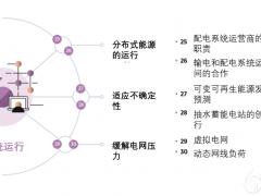 综合能源创新融合 - 系统运行创新路径