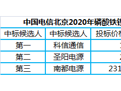 科信通信低价中标中国电信北京磷酸铁锂电池集采项目