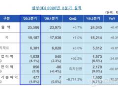 三星SDI二季度净利润同比下跌34% 预计下半年动力/储能电池可提升利润率