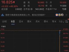 理想汽车纳斯达克挂牌上市 股价一夜暴涨46%超蔚来