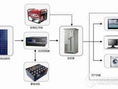 新疆营房光储柴微电网项目