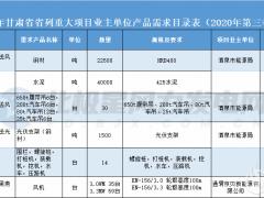 甘肃省重大风电项目需要30台吊车、94台风机等!