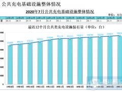 7月国内新增公共充电桩7834台 同比增长26.8%