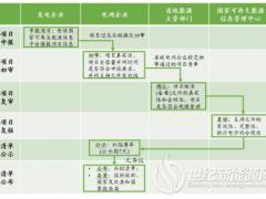 """补贴确权从目录到清单 可再生能源补贴的""""困""""与""""变"""""""