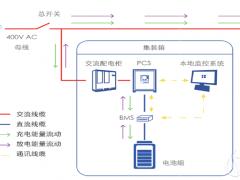 能源互联网新形态下浙江的储能规划与发展