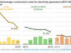 2013-18年间,美国太阳能项目建设成本下降50%
