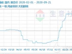 暴涨60%!多晶硅持续涨价 概念股4天4板