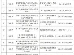 浙江杭州公示2020年补报光伏发电项目名单