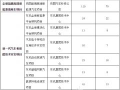 东风汽车拟科创板上市 13亿元用于氢燃料电池研发