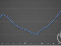 甘肃、山东调整峰谷电价时段 高比例新能源如何影响电价?