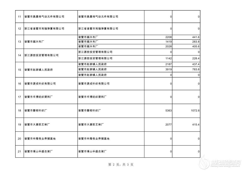 2020.10分布式光伏第一批非自然人公示汇总表+++0001.jpg