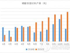 磷酸铁锂行情好于预期 上调磷酸铁锂2021年需求预期至25万吨