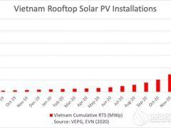 越南2020年成全球前3大光伏市场 2020装机量超过10GW