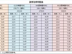 各尺寸太阳能电池片效率功率对照表