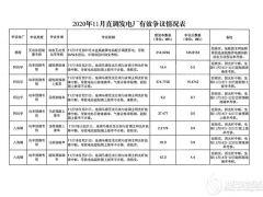 四川省直调发电厂2020年11月辅助服务补偿及并网运行考核情况