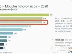 巴西光伏组件进口量排名发布,东方日升位列榜单第三名