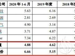 禾迈股份IPO:研发人员薪酬不及同行 发力新业务或面临激烈竞争