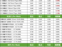 硅料价格高位上探 电池组件成本上涨开工率承压