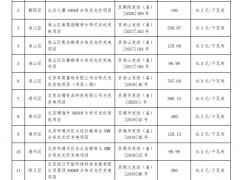 22006千瓦!北京公布2021年第一批分布式光伏项目补贴名单