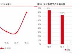 """光伏产业价值链呈现微笑曲线,电池片环节最""""受伤"""""""