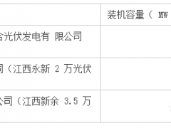 *ST兆新:拟8.4亿向中核汇能出售105MW光伏项目,缓解财务压力
