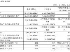 京运通2021年一季度净利润2.17亿元 同比增157%