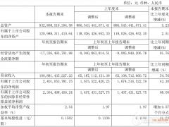 中电建:光伏装机129.16万千瓦、风电装机528.34万千瓦,清洁能源占比超80%!