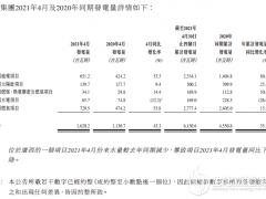 中广核新能源:1-4月国内太阳能项目较同期增加25.1%