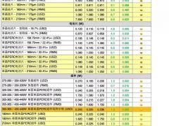 多晶硅致密料最高现货价格220元/kg!