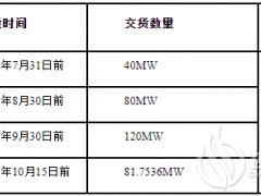 云南省昭通市巧家县海坝240MW光伏电站组件及逆变器设备集中采购招标公告
