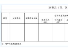广东省能源局公布整县(市、区)屋顶分布式光伏开发试点名单的通知