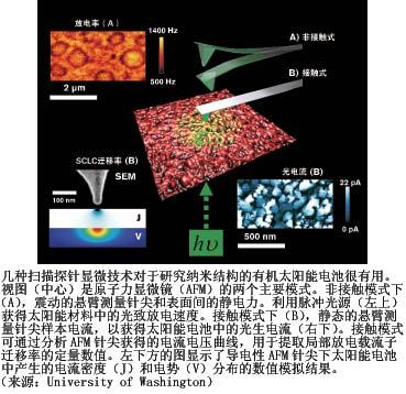 这些纳米结构有机太阳能电池工作原理的真正显微图像
